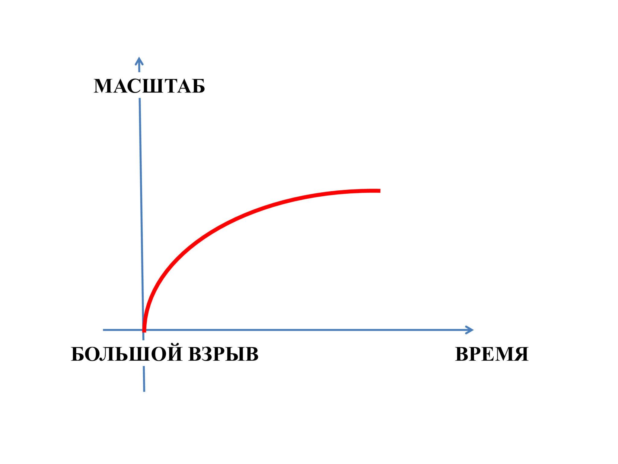 Рис.1. Эволюция масштабного фактора воВселенной Фридмана