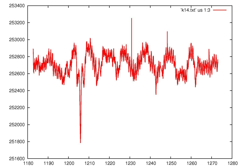 Рис. 2. Фрагмент кривой блеска в крупном масштабе (начало координат — примерно на 10 м ниже этой картинки). По горизонтали — дни с начала работы «Кеплера», по вертикали — яркость звезды в фотонах в секунду