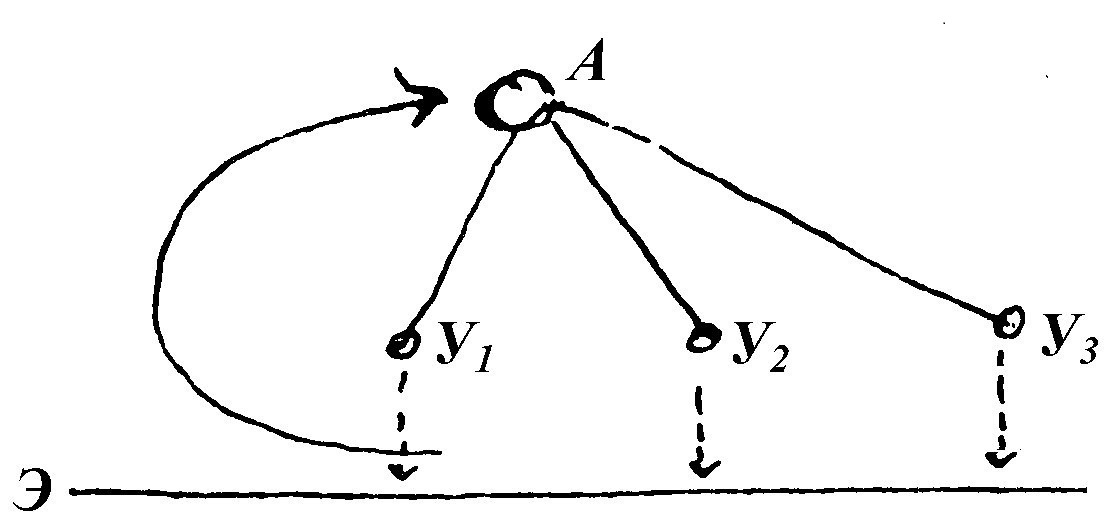 Схема Эйнштейна, изображающая жизнь науки