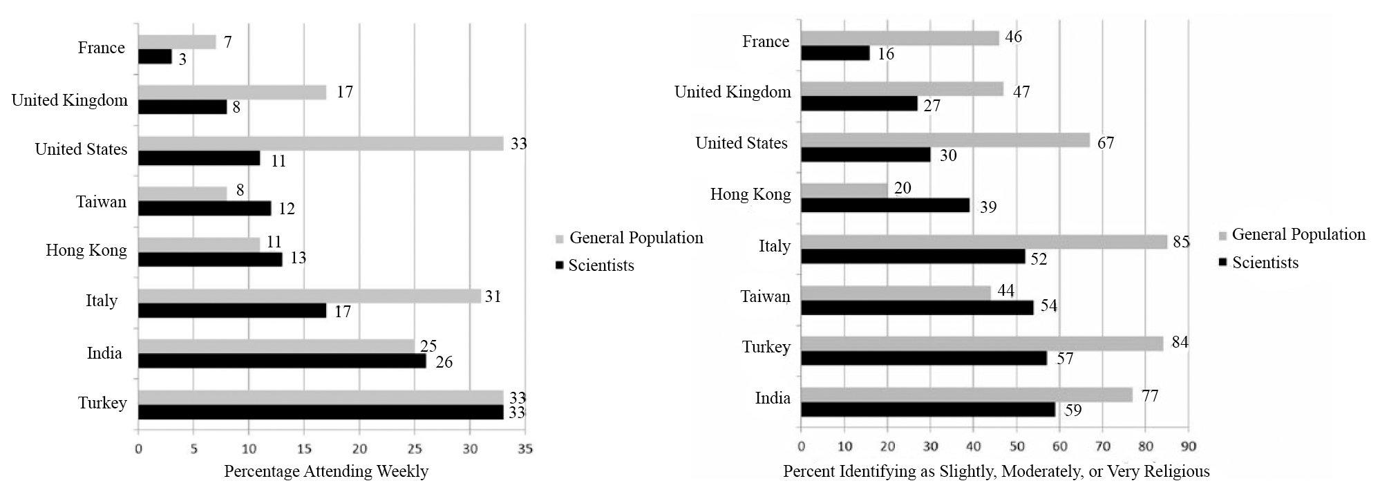 Рис. 1. Доля ученых, посещающих религиозные службы хотя бы раз в неделю (слева) и считающих себя в той или иной степени религиозными (справа), по сравнению с остальным населением [2]
