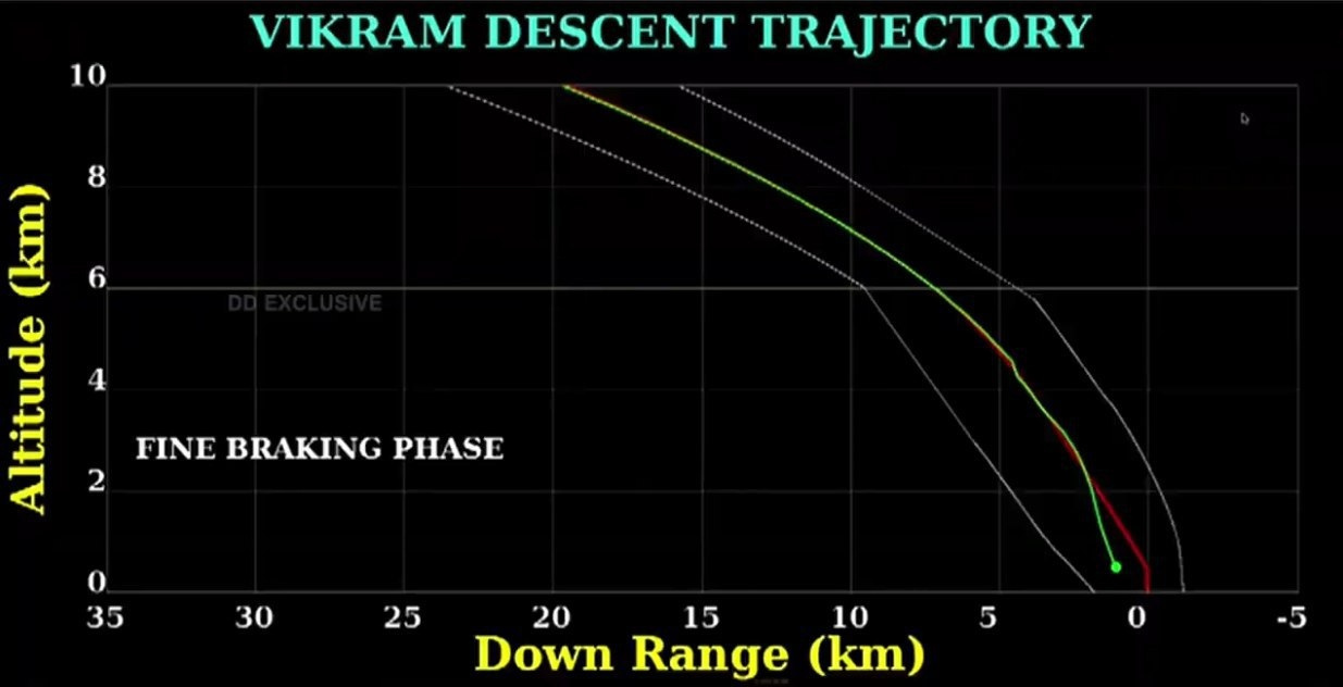 Траектория прилунения из трансляции