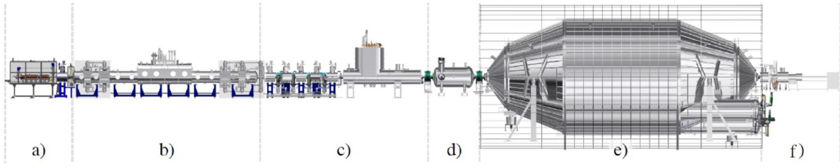 Установка КАТРИН (общая длина 70м): а) диагностическая станция «задняя стенка»; b) безоконный газовый источник трития; с) откачные станции (механическая и криогенная); d) предварительный спектрометр; e) основной спектрометр; f) станция детектора