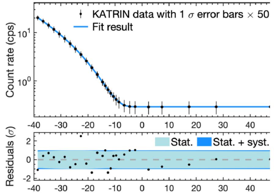 Спектр электронов распада трития вблизи граничной точки, измеренный в первом сеансе КАТРИН. Вверху — абсолютные единицы; внизу — отклонения от теоретического спектра, деленные на экспериментальные ошибки