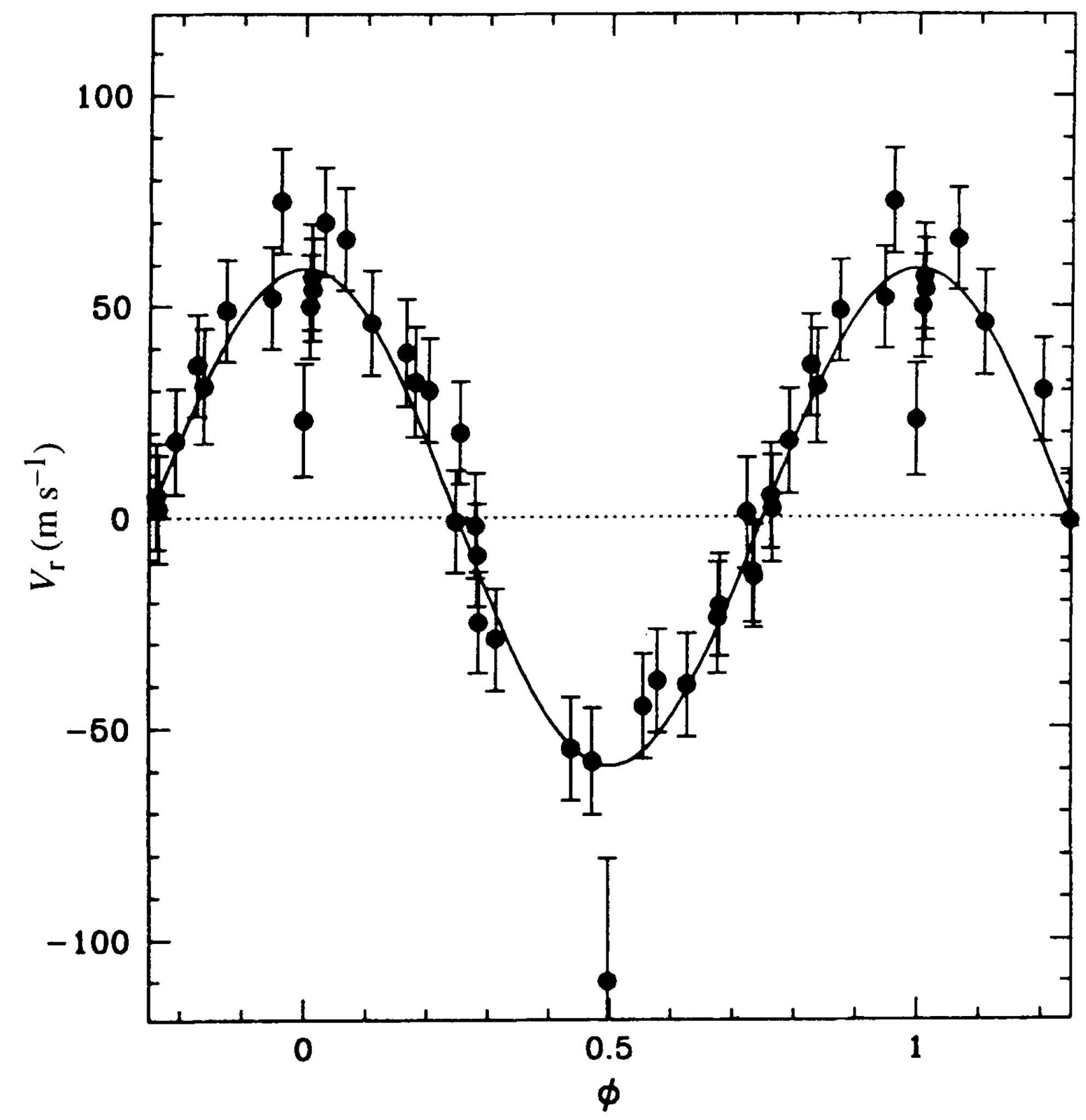 Рис.1. Исторический рисунок из работыMayor &Queloz(1995). Изменение лучевой скорости звезды 51 Пегаса взависимости от фазы периода (4,2 дня)