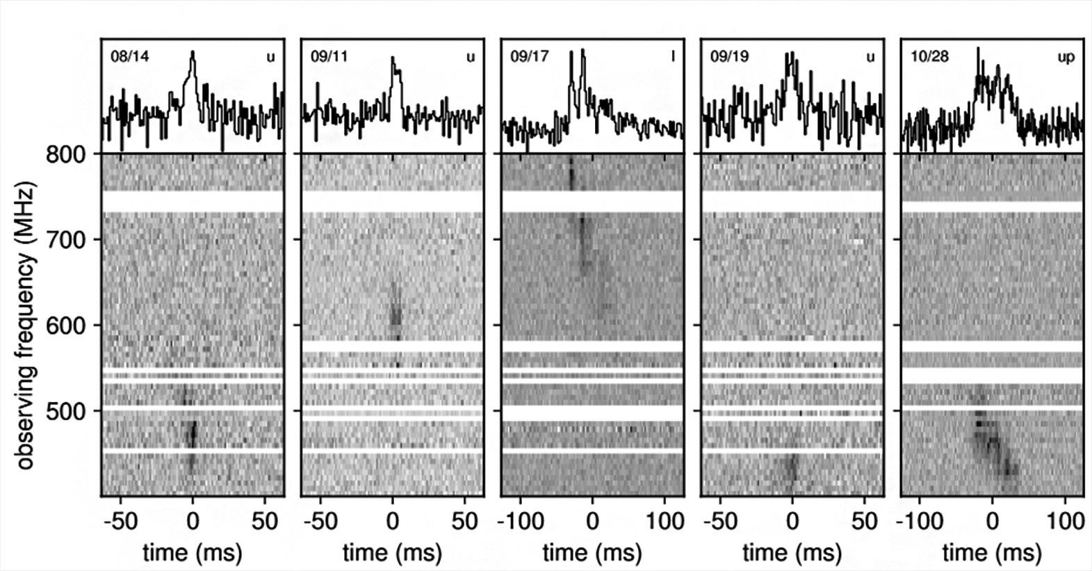Вспышки второго повторяющегося источника быстрых радиовсплесков. Из статьи 1901.04525