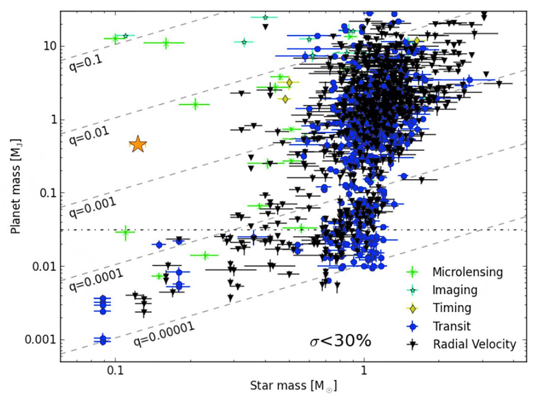 Параметры планет. Звездочкой показан гигант, обращающийся вокруг красного карлика. Из статьи 1909.12174