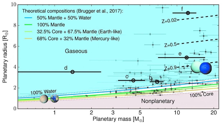 Параметры планет. Жирными черными линиями и символами показаны новые данные по планетам системы HIP41378. Из статьи 1911.07355