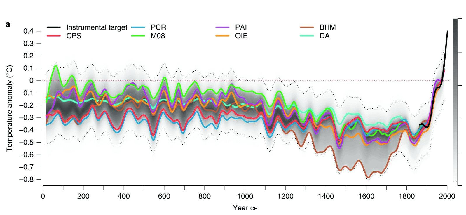 Рис. 1. Современная версия «клюшки Манна» — реконструированная/измеренная глобальная температура за 2000 лет. Разные цветные кривые — разные методы реконструкции температуры. Черная кривая — инструментальные измерения. Пунктирные кривые — 95% доверительный интервал. Все кривые сглажены. За ноль взято среднее значение температуры в интервале 1961–1990 годы. Из статьи Nature Geoscience volume 12, pages 643–649 (2019) (nature.com/ngeo)