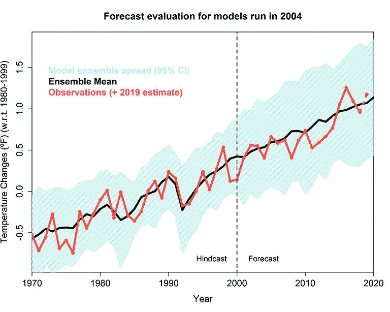 Рис. 3. Проверка предсказаний моделей из сравнительного эксперимента CMIP3, который был использован для подготовки 4-го доклада МГЭИК. Для моделей использованы данные наблюдений до 2000 года. Прогноз выдавался на 20-летний период (2000–2020). Отклонения температуры даны в градусах Фаренгейта. Подготовлено Гавином Шмидтом для [13]