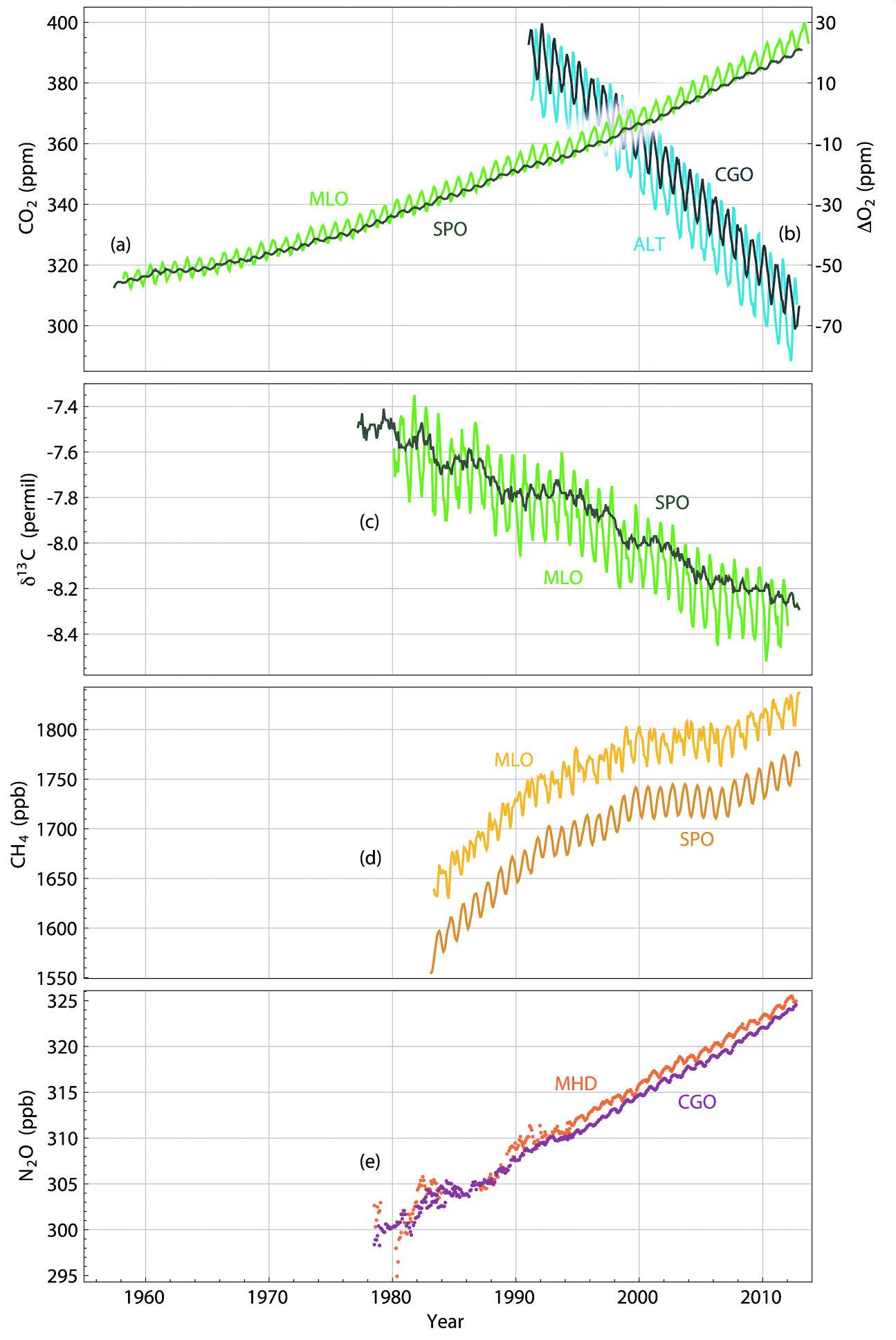 Рис. 1. (МГЭИК 5-й доклад, рис. 6.3): (а) Изменение атмосферных концентраций CO2 (все изотопы) для станций Мауна Лоа (MLO) и Южный Полюс (SPO) — северное и южное полушария соответственно; (b) кислорода для станций Алерт (ALT) и Кейп Грим (CGO); (c) отношение устойчивых изотопов 13C/12C характеризует рост относительной доли ископаемого углерода; (d) изменение концентраций метана CH4 и (e) окислов азота N2O