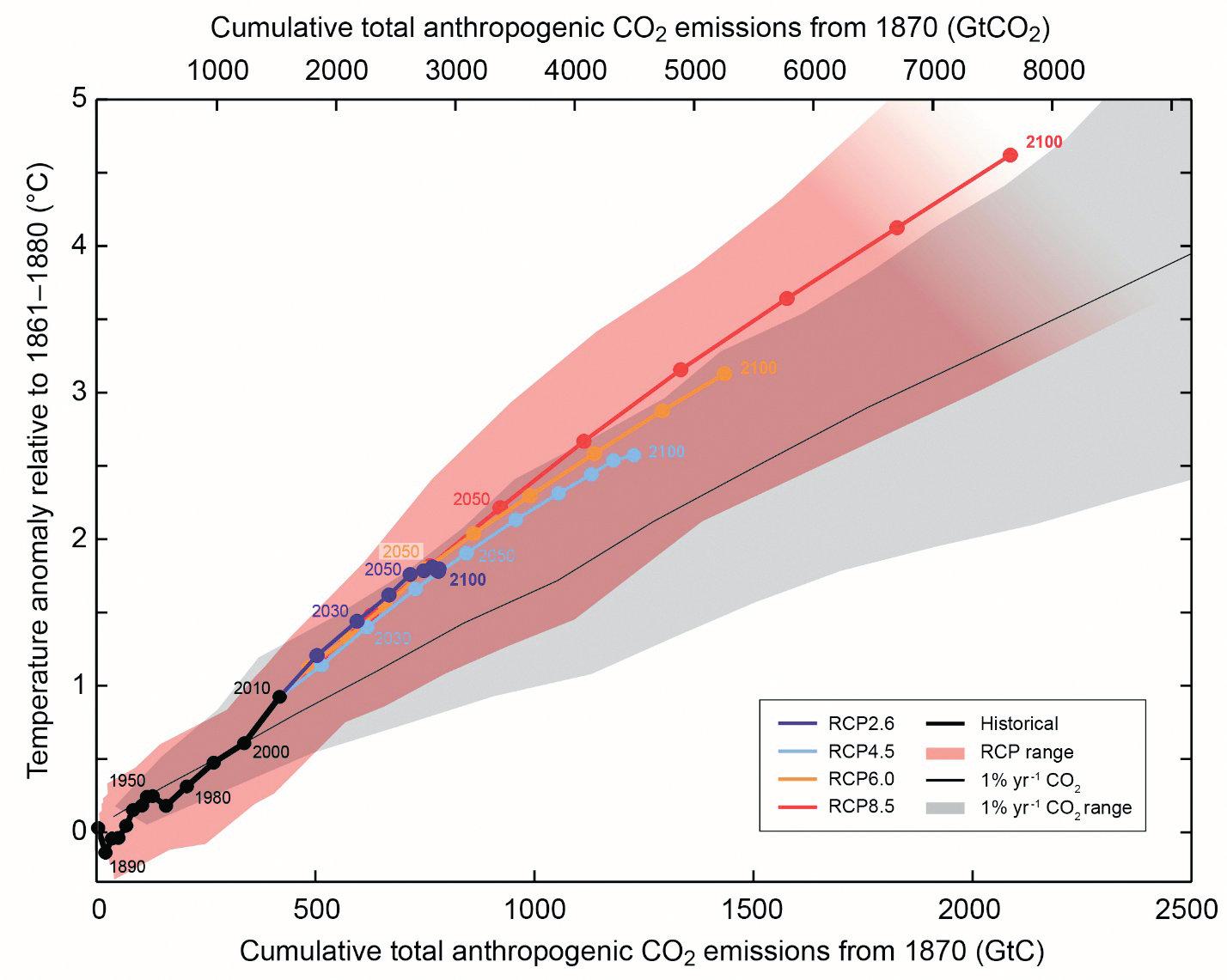 Рис. 4. (МГЭИК 5-й доклад, рис. SPM10): Зависимость аномалий температуры от накопленных выбросов антропогенного СО2. При любом сценарии масса выбросов почти однозначно переводится в изменение температуры