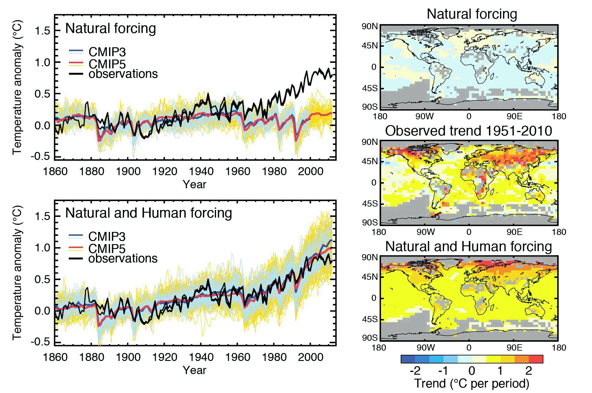 Рис. 2 (МГЭИК 5-й доклад, рис. 10.1): Аномалии температуры, полученные в расчетах исторических изменений климата с 1850 года без роста концентрации парниковых газов (верхняя панель) и с наблюдаемым ростом концентрации (нижняя панель). Справа даны соответствующие географические распределения температурных трендов. Результаты моделирования взяты из двух сравнительных экспериментов CMIP3 и CMIP5