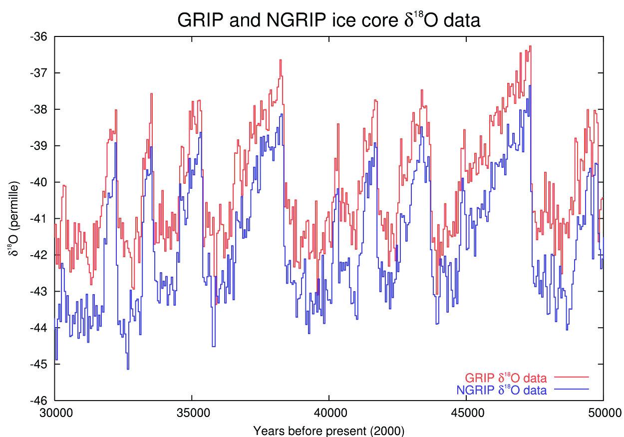 Рис. 2. Данные Гренландских GRIP и NGRIP ледяных кернов. Дельта O-18; крупным планом между 30 тыс. и 50 тыс. лет. Данные GRIP построены в своем собственном масштабе времени; шкала времени NGRIP смещена линейно, поэтому скачки при 35,5 и 44,5 тыс. лет совпадают между колонками. Смещение в дельт- О18 между колонками является реальным. «Википедия»