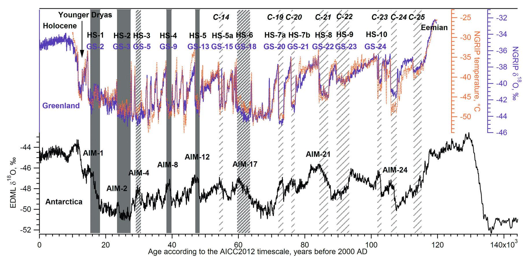 Рис. 5: Хронология важных климатических явлений за последний ледниковый период (~ последние 120 000 лет), зарегистрированных в кернах полярного льда, и приблизительное относительное положение событий Хайнриха, первоначально зарегистрированных в кернах морских отложений из Северной Атлантики. Светло-фиолетовая линия: δ18O из ледяной колонки NGRIP (Гренландия), в пермилях (группа NGRIP, 2004). Оранжевые точки: восстановленные температуры на буровой площадки NGRIP (Kindler et al., 2014). Темно-фиолетовая линия: δ18O из ледяной колонки EDML (Антарктида), в пермилях (группа сообщества EPICA, 2006). Серые области: основные события Хайнриха, в основном для Лаврентийского ледникового щита (H1, H2, H4, H5). Серая штриховка: основные события Хайнриха, в основном для европейского континента (H3, H6). Светло-серая штриховка и номера от C-14 до C-25: второстепенные слои IRD, зарегистрированные в колонках морских отложений Северной Атлантики (Chapman et al., 1999). От HS-1 до HS-10: Стадиалы Хайнриха (HS, Heinrich, 1988; Rasmussen et al., 2003; Rashid et al., 2003). От GS-2 до GS-24: Гренландский стадиал (GS, Rasmussen et al., 2014). AIM-1 — AIM-24: Антарктический изотопный максимум (AIM, группа сообщества EPICA, 2006). Записи ледяных кернов Антарктиды и Гренландии показаны в их общей временной шкале AICC2012 (Bazin et al., 2013; Veres et al., 2013)