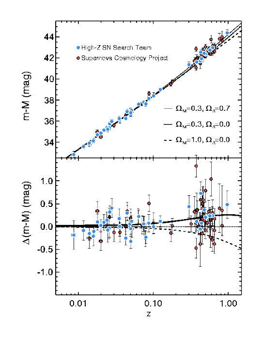 Рис. 2. Диаграмма Хаббла («модуль расстояния — красное смещение»), построенная по результатам исследований двух групп, открывших темную энергию Верхний график — результаты измерений, нижний график — разность между данными верхнего графика и ожидаемыми измерениями в простом расширяющемся евклидовом мире без темной энергии
