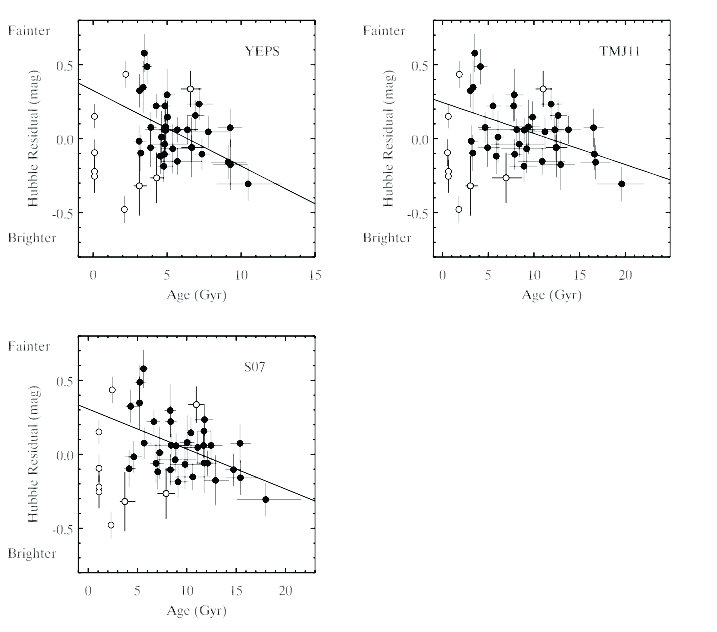 Рис. 3. Корреляция между возрастом звездного населения родительской галактики и невязками в диаграмме Хаббла для SN Ia. Возраст звездного населения по данным численных моделей распределения энергии в спектре YEPS, TMJ11, и S07 соответственно показан на разных картинках. Забракованные галактики раннего типа, исключенные из финальной выборки, отмечены белыми кружками. Сплошной линией показана регрессионная зависимость