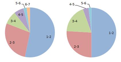 Рис. 6. Доли статей ПУ с указанием разного числа источников финансирования: биологи (слева) и физики (справа)