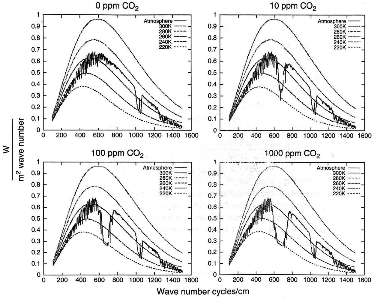 Рис 6. Демонстрация насыщения полосы СО2. Добавление 10 ppm СО2 (вверху справа) имеет огромное значение для спектра уходящего инфракрасного света относительно атмосферы, вкоторой нет СО2 (вверху слева). Увеличение СО2 до 100 и1000 частей на миллион (нижние панели) продолжает влиять на спектр, но получается меньшая отдача от добавленного СО2, когда концентрация СО2 становится выше [12]