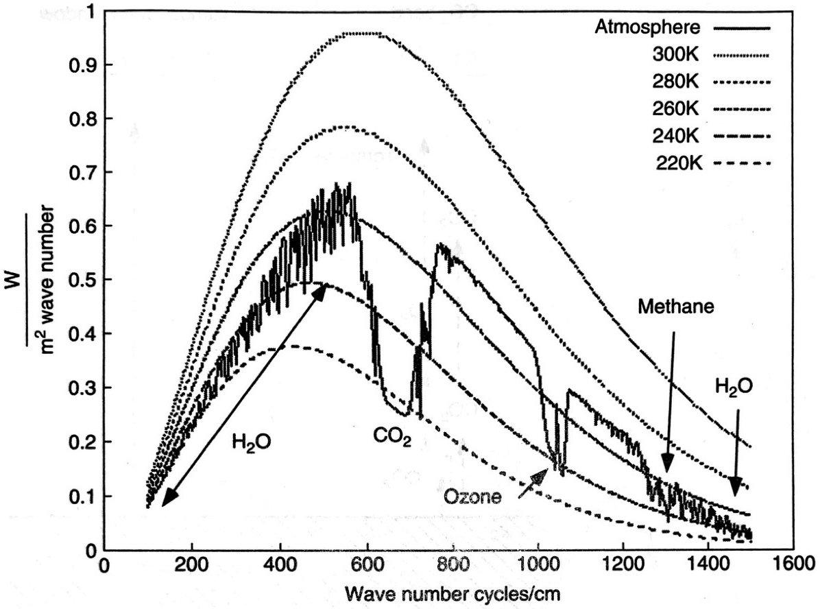 Рис. 5. Сплошная линия — это смоделированный спектр инфракрасного излучения, выходящего в космос в верхней части тропосферы. Для сравнения, пунктирные линии представляют собой спектры черного тела при разных температурах. Если бы на Земле не было атмосферы, исходящий спектр выглядел бы как спектр черного тела для 270 K, между показанными спектрами 260 K и 280 K. Атмосферное окно составляет около 850–1000 циклов/см, где газы не поглощают и не излучают инфракрасный свет. СО2, водяной пар, озон и метан поглощают инфракрасный свет, излучаемый землей, и излучают инфракрасный свет меньшей интенсивности на больших высотах, где воздух холоднее, чем на поверхности [12]
