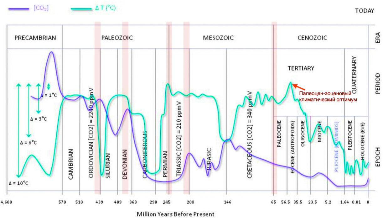 Рис. 1. Анализ температурных колебаний и изменения концентрации СО2 в атмосфере на протяжении всей геологической истории. Модифицировано по Ruddiman, 2001. Вертикальные розовые полосы отмечают время массовых вымираний. Источник: biocab.org/carbon_dioxide_geological_timescale.html