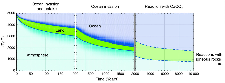 Рис.3. Распад избыточного количества СО2 в5000 PgC (совпадает сгигатоннами углерода), выбрасываемого в«нулевой» момент времени ватмосферу, иего последующее перераспределение на суше ивокеане взависимости от времени, рассчитанное спомощью связанных климатических моделей углеродного цикла. Размеры цветных полос указывают на поглощение углерода соответствующим резервуаром: (1) атмосферное, океаническое поглощение иабсорбция сушей; (2)поглощение океаном; (3) реакция скарбонатами кальция вокеане.  Первые две панели показывают мультимодельное среднее из проекта взаимного сравнения моделей (Joos et al., 2013 [9]). Последняя панель показывает более долгосрочное перераспределение, включая растворение углеродистых отложений вокеане, рассчитанное по модели промежуточной сложности системы Земли (Archer et al., 2009 [10]).  Источник:ipcc.ch/report/ar5/wg1/carbon-and-other-biogeochemical-cycles/