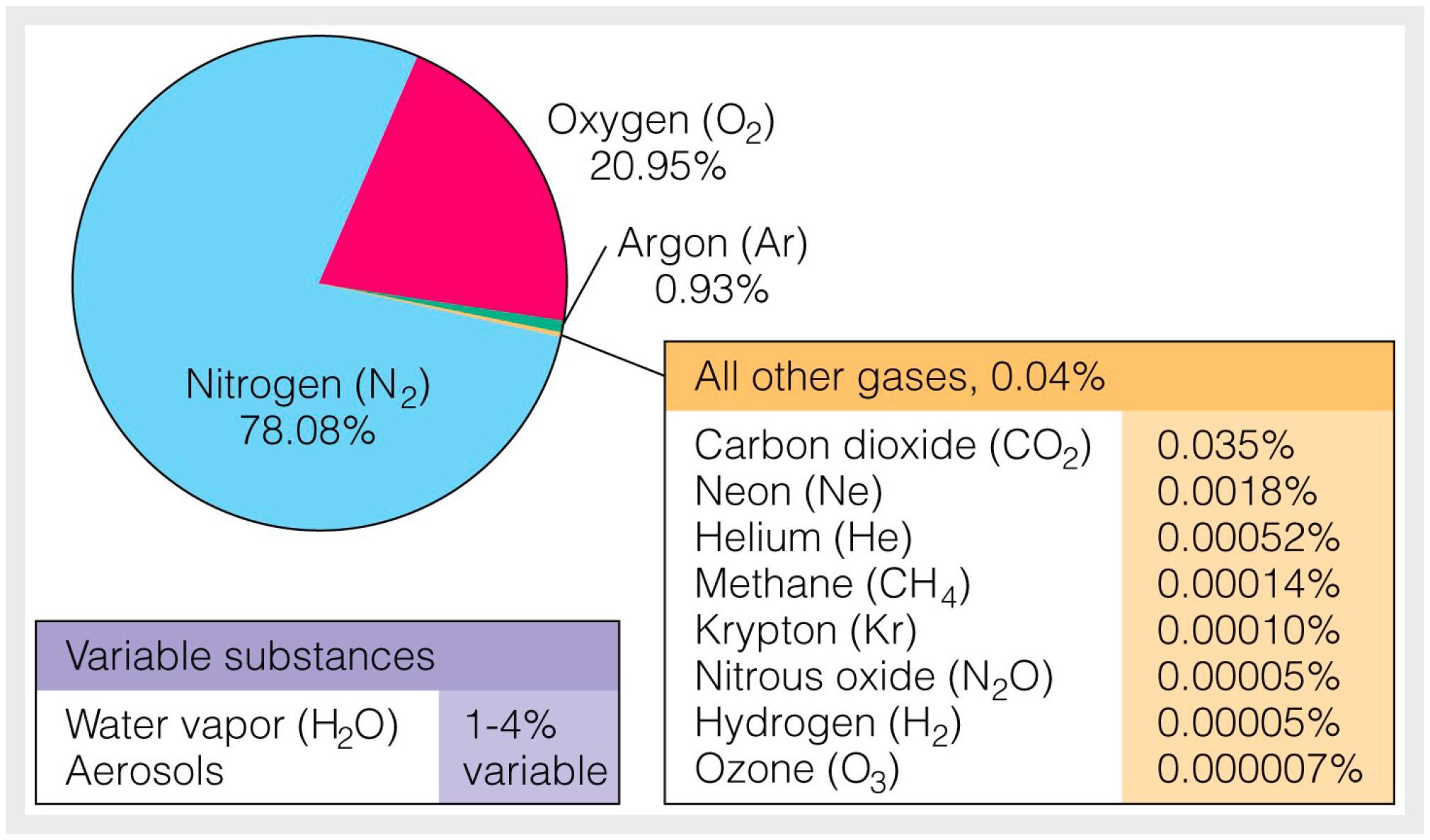 Рис.4. Химический состав современной атмосферы (данные на 2010год). Влевом боксе снизу указаны водяной пар иаэрозоли спроцентным составом, варьирующим от 1 до 4%. Парниковыми газами являются Н2О, СО2, СН4, N2O иО3. Искусственные парниковые газы – хлорфторуглероды (CFC) – опущены. Доля СО2 на сегодняшний день ~0,0412%