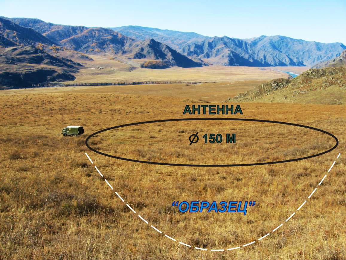 Рис. 2. Схема расположения антенны в ходе разведки. kinetics.nsc.ru