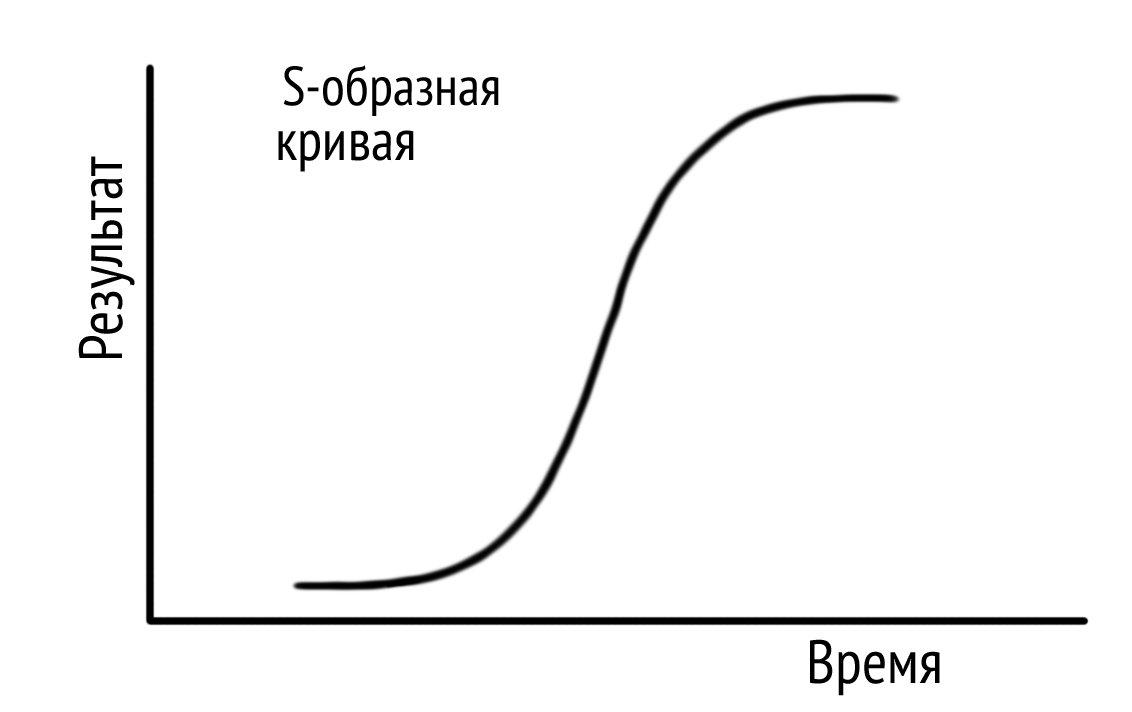 S-образная кривая