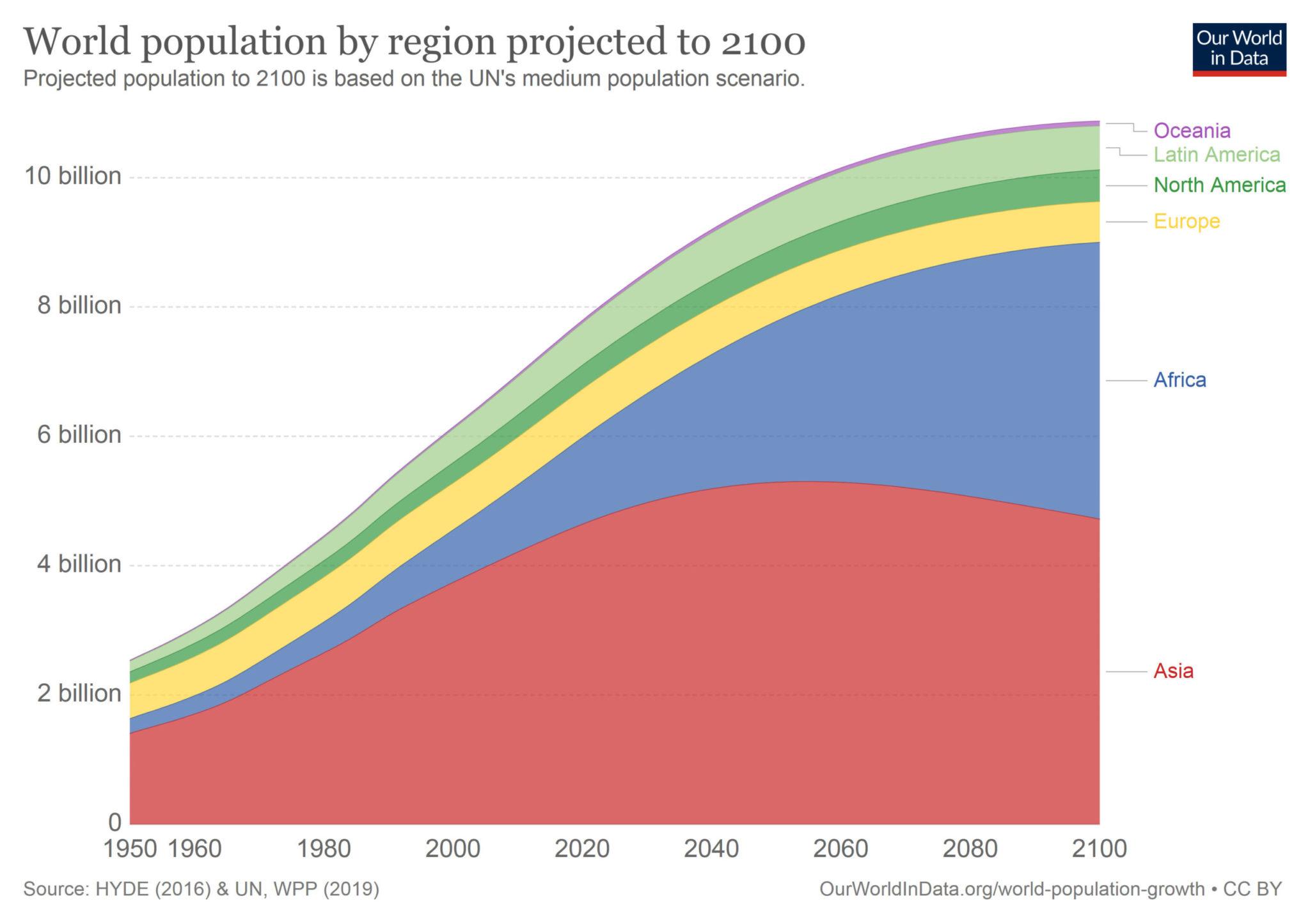 Рис. 1. Демографический прогноз до 2100 года по регионам мира. ourworldindata.org