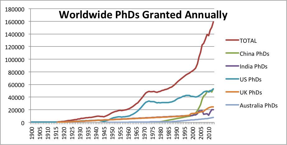 Рост числа людей с высшим образованием: 90% всех ученых, когда-либо существовавших, живет и работает в настоящее время. futureoflife.org
