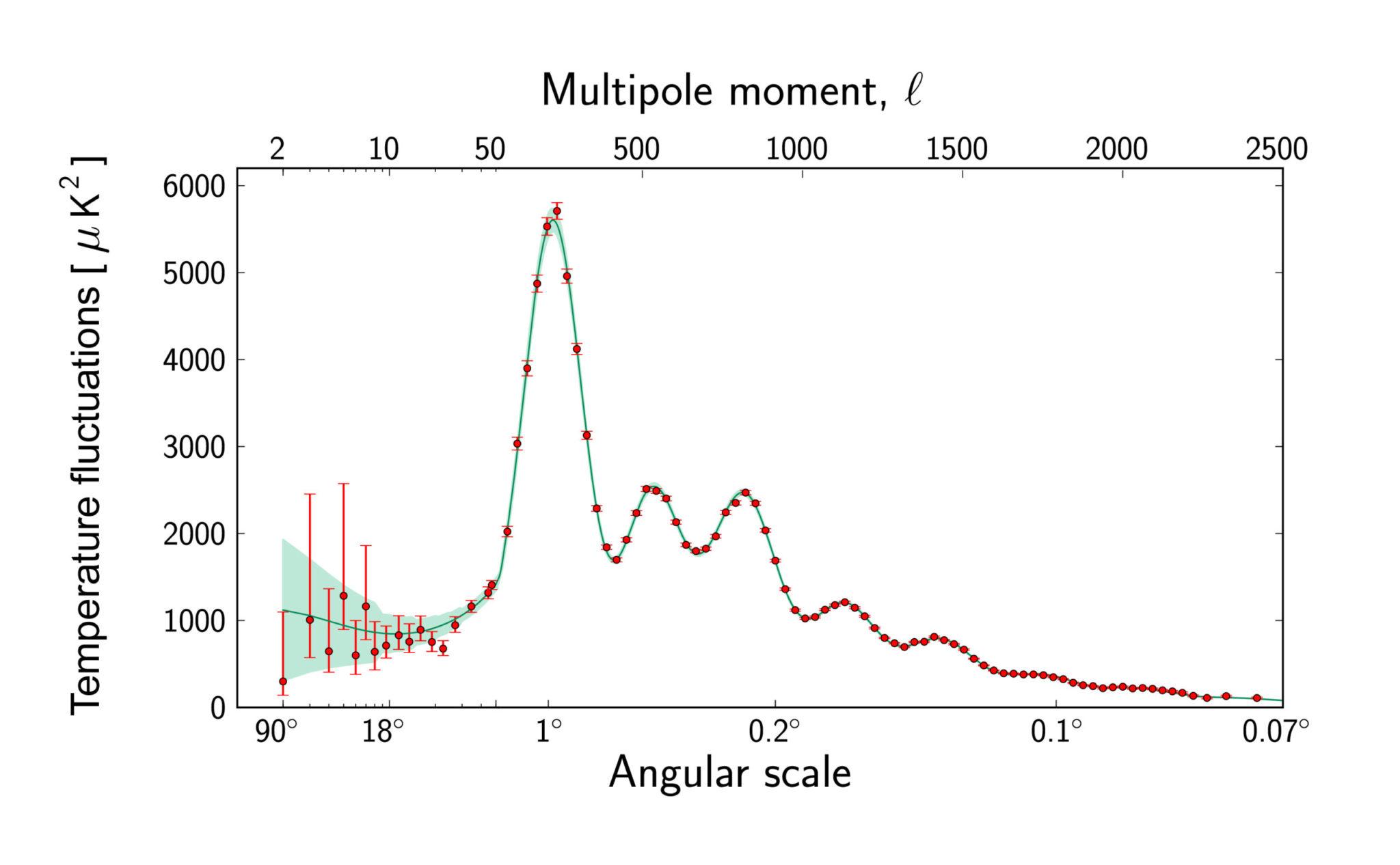 Рис. 1. Угловой спектр температурных флуктуаций реликтового излучения. Красные точки — данные «Планка». Зеленым показана теоретическая кривая с доверительным интервалом, чувствительная ко всем трем видам содержимого Вселенной и к ее кривизне