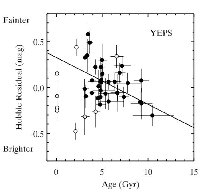 Рис. 2. Зависимость яркости сверхновых Ia от возраста родительской галактики из работы [2]. Светлые кружки исключены из анализа из-за типа родительской галактики. Прямая линия — линейная регрессия точек, ошибка наклона ≈ 50%