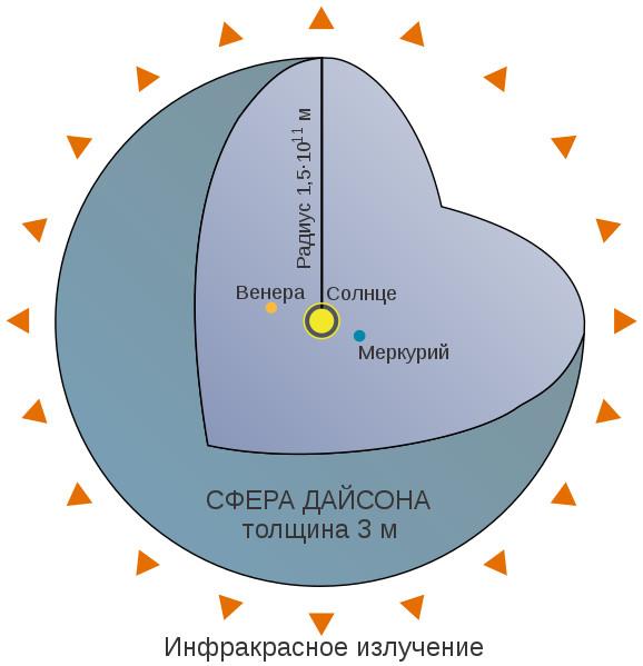Сфера Дайсона. «Википедия»