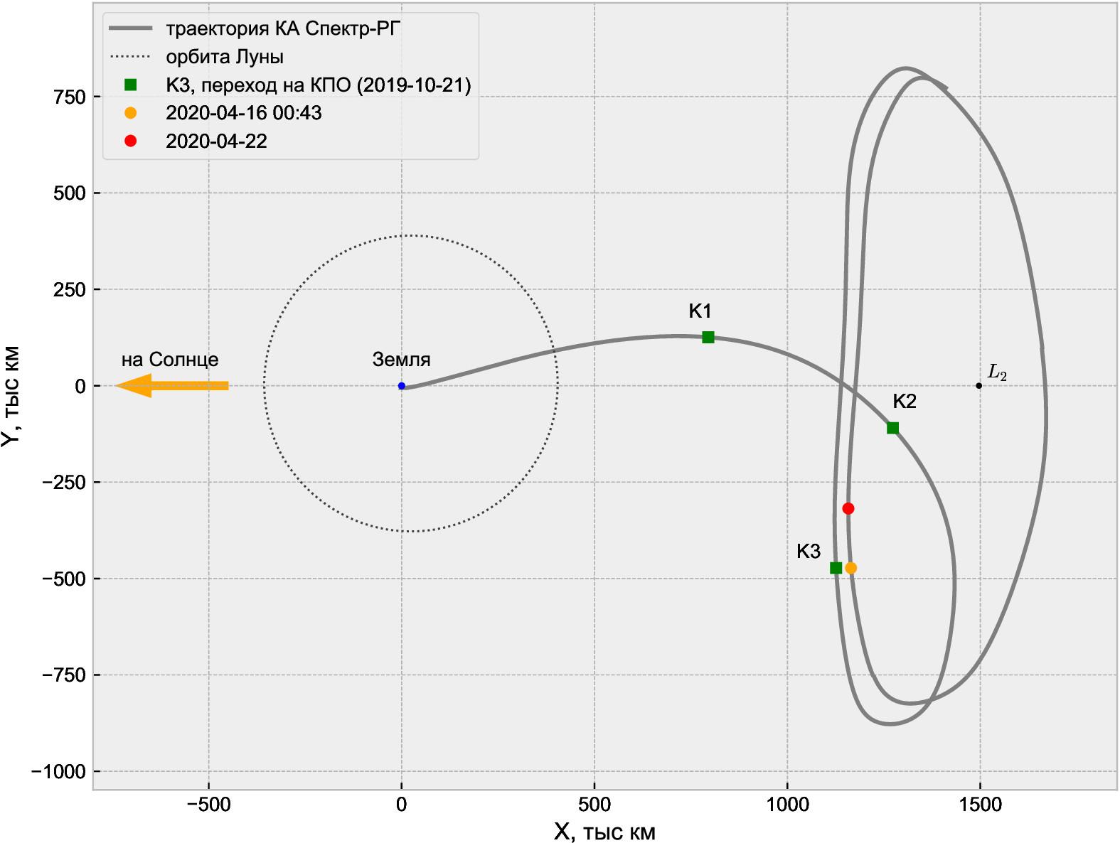 Проекция траектории КА «Спектр-РГ» на плоскость эклиптики. Пунктиром обозначена орбита Луны. Зеленые квадраты — моменты проведения трех коррекций траектории на перелете: К1, К2, К3. Оранжевым отмечен момент «замыкания» рабочей орбиты после полного оборота (орбита незамкнута). Красный кружок — положение КА через полгода после выхода на рабочую орбиту (квазипериодическая орбита, или КПО). Изображение: ИПМ им. М. В. Келдыша РАН