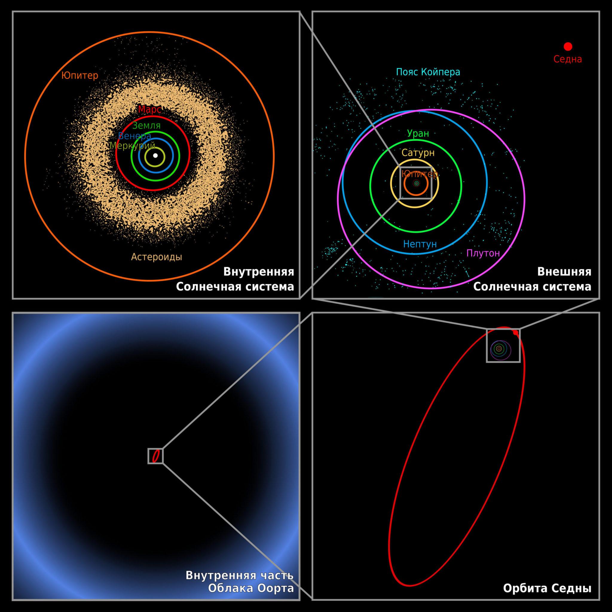 Седна — один из самых далеких объектов Солнечной системы. Афелий удален от Солнца более чем на 940 а. е. Полный оборот по орбите занимает около 11 400 лет. В настоящее время она близка к перигелию (76 а. е.) и пройдет его в 2076 году. Масштаб рисунков меняется по часовой стрелке. NASA / JPL–Caltech / R. Hurt