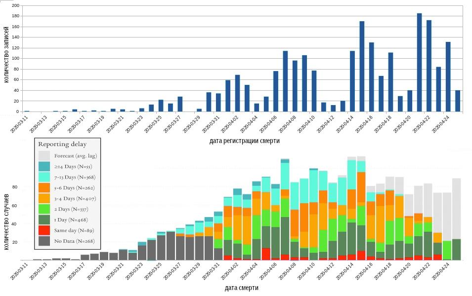 Рис. 2. Динамика регистрации смертей по дням [12] в сравнении с динамикой смертей по дням [3], анализ [13]
