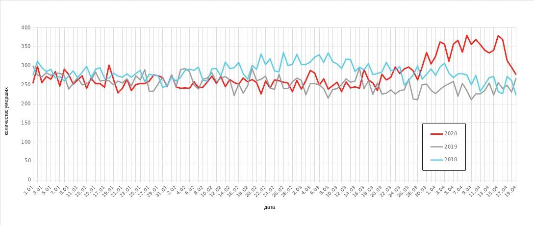 Рис. 5. Смертность по дням в целом по стране с 1 января по 19 апреля за 2018, 2019 и 2020 года. Полные данные [8]