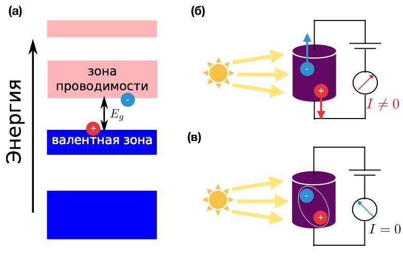 Рис. 1. (а) Схематическое изображение энергетических зон в полупроводнике. Синим показаны заполненные зоны, розовым — свободные. Eg — ширина запрещенной зоны. (б) Фотопроводимость кристалла: электроны и дырки двигаются под действием электрического поля в противоположные стороны, течет электрический ток. (в) Если электрон и дырка связываются в экситон, то при поглощении света формируется нейтральная квазичастица, которая тока не переносит