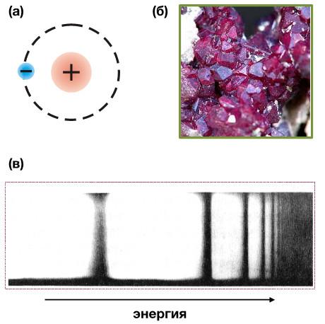 Рис. 2. (а) Водородоподобный экситон. (б) Кристаллы Cu2O. (в) Спектр пропускания кристалла закиси меди [4]