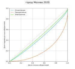 Рис. 1. Кривые Лоренца для распределения «электронных», открепившихся и прикрепившихся избирателей в Москве на всероссийском голосовании 2020 года