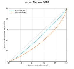 Рис. 2. Кривые Лоренца для распределения открепившихся и прикрепившихся избирателей в Москве на президентских выборах 2018 года