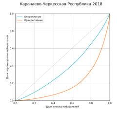 Рис. 3. Кривые Лоренца для распределения открепившихся и прикрепившихся избирателей в Карачаево-Черкесии на президентских выборах 2018 года