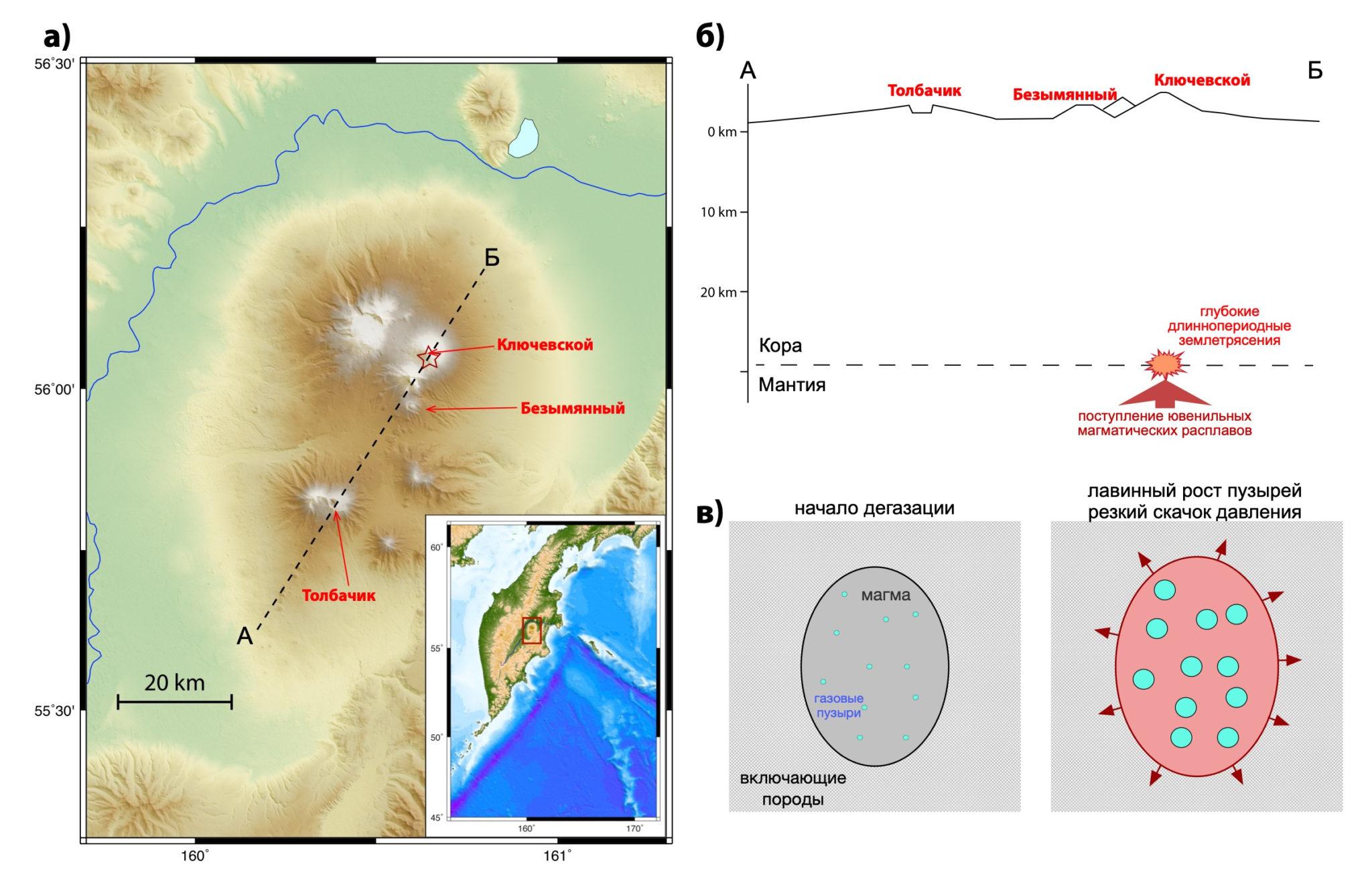 (а) Карта Ключевской группы вулканов на Камчатке; (б) вертикальный разрез вдоль профиля А — Б, показывающий местоположение очагов глубоких длиннопериодных землетрясений; (в) схематическое изображение модели генерации землетрясений за счет резкого скачка давления, вызванного быстрым ростом газовых пузырей в магме