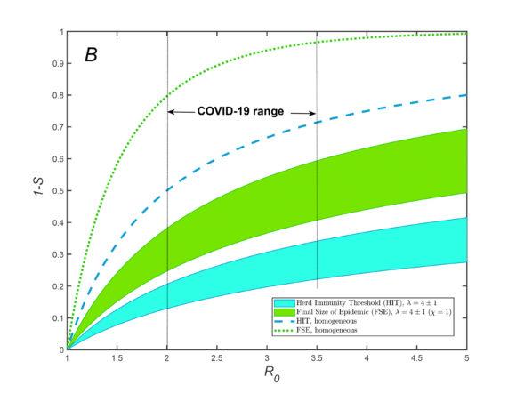 Зависимость порога коллективного иммунитета (синие кривые) и конечного размера эпидемии (зеленые кривые) от репродуктивного числа R0. Штриховые линии — классические результаты, а заполненный интервал — предсказания модели авторов с разными параметрами. Вертикальные штриховые линии — интервал R0 у COVID-19 в разных географических регионах