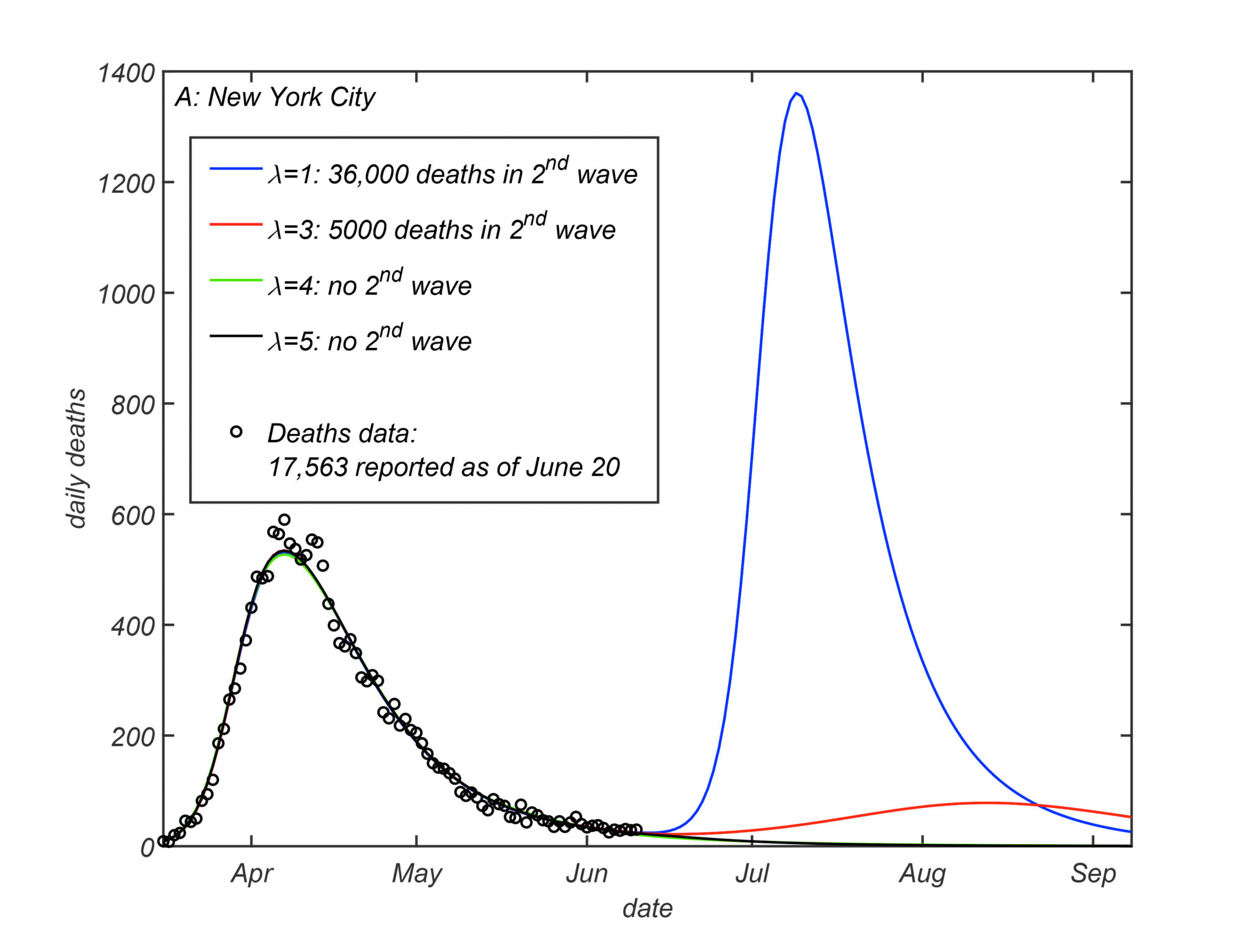 Предсказания модели авторов с разными параметрами неоднородной подверженности для второй волны эпидемии в Нью-Йорке