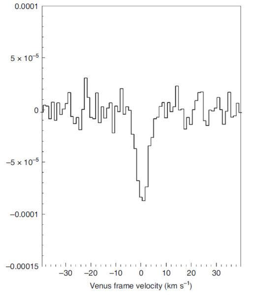 Рис. 2. Спектр полного диска Венеры, снятый интерферометром ALMA