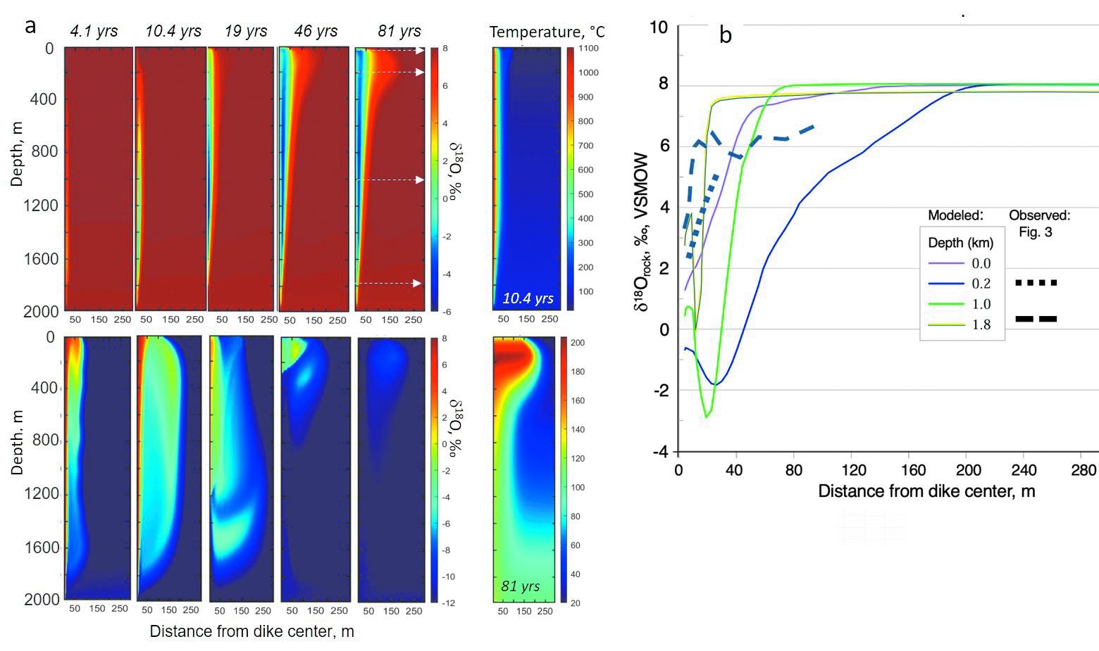 Рис. 3. Распределение изотопного состава кислорода в породах (вверху) и метеорной воде (внизу) при геотермальной конвекции (а) и распределение изотопов кислорода в породах на различном удалении от дайки (b). Расчеты при различной глубине разреза; пунктир — данные наблюдений