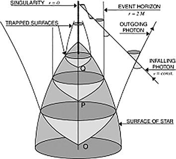 Рис.1. Схематически показан коллапс звезды иформирование черной дыры иловушечных поверхностей. Время течет снизу вверх,илюбое материальное тело стечением времени движется по некоторойкривой, называемой мировой линией. По показанным световым конусам распространяются световыелучи. Так как материальные тела всегдадвигаются со скоростью меньшескорости света, касательные ких мировым линиям всегда находятся внутрисветовых конусов. Покоящиеся наблюдателинаходятся на прямых линиях, направленныхснизу вверх. Под действиемгравитации коллапсирующей звезды световые конусы начинаютнаклонятьсякцентру ивкакой-то момент времени на некоторомрасстоянии от центра внешняя граница конуса начинает касаться мировой линиипокоящегося наблюдателя. Приблизительно вэто время формируется горизонт событий чернойдыры. Световые конусы, находящиеся внутри горизонта, наклоненынастолько сильно,что состояние покоя оказывается невозможным, все наблюдатели исвет двигаютсякцентру вне зависимости от начального направления их движения. Этотэффект исоответствует появлениюловушечной поверхности. Взято из работы arxiv.org/pdf/gr-qc/0604102.pdf