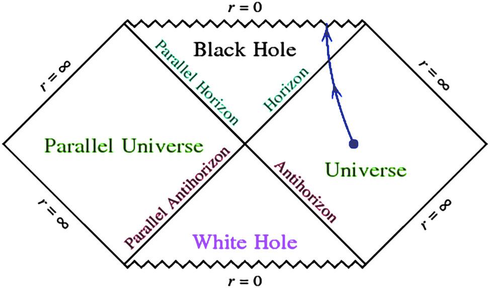Рис.2. Диаграмма Пенроуза, представляющая пространство-время так называемой вечной невращающейсячерной дыры. Это пространство-время является точным решением уравнений Эйнштейна. Аналогичнопредыдущему рис. 1 мировые линии материальных тел не могут иметь касательныеснаклоном по отношению квертикальной оси, большим 45°,асвет всегда распространяется под углом в45°. Направлениевремени выбрано снизу вверх. Два ромба по краям диаграммыпредставляют собой две отдельные вселенные, две грани верхнего треугольника по центру—горизонт черной дыры. После его пересечения наблюдатель уже неможет выбраться во внешнюю вселенную, его мировая линия снеизбежностьюпересекает волнистую линию, соответствующую сингулярности. На этой линии кривизна пространства-времениформально бесконечна, инаблюдатель разрушается при приближении кней. Нижнийтреугольник—белая дыра, внееневозможно попасть, изначально находясьвкакой-либо внешней вселенной. Взято ссайтаjila.colorado.edu/~ajsh/insidebh/penrose.html