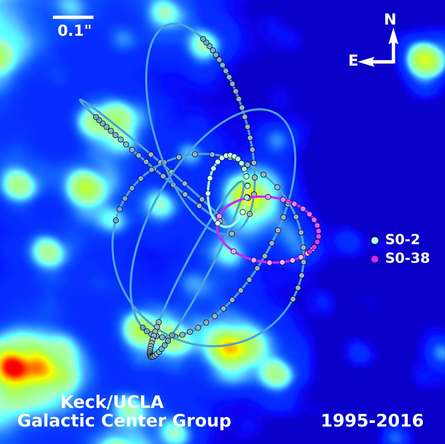 Рис.6. Реконструированные орбитынескольких звездS-скопления. Каждая точка—год измерения. Илл. ссайта UCLA(astro.ucla.edu/~ghezgroup/gc/)